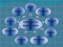 Отчет о производственной практике Специальность Тракторист  7