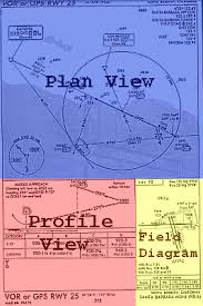 Ils Chart Explained How To Understand Approach Plates