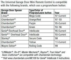 linear garage door remote linear garage door openers manuals universal garage door opener mini remote throughout