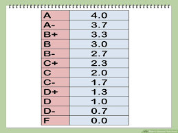 10 Pt Grading Scale Chart How To Calculate Your Grade With Calculator Wikihow