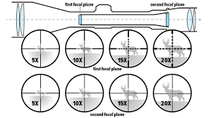 Rifle Scope Power Chart The 13 Best Long Range Rifle Scopes For Any Budget 2019
