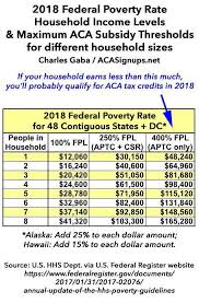Ohio Medicaid Eligibility Income Chart 2018 Important You May Qualify For 2018 Tax Credits Even If You