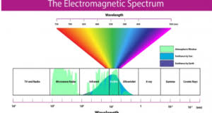 Electromagnetic Chart Electromagnetic Radiation Wavelength Chart Archives