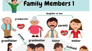 Family Relations Chart English Family Members Learn Names Of Members Of The Family In English With Pictures