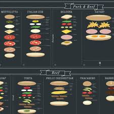 Sandwich Chart Poster Details 90 Sandwiches From Around The Globe