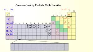 Element Ion Chart 411a M2 U2 P3 Ions And The Periodic Table