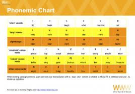 Phonemic Chart Download Phonemic Chart Wils World Of Words