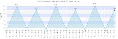 North Highlands Beach Tide Times Tides Forecast Fishing