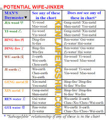 Bazi Chart Reading Special Chart Wandering In Metaphysics
