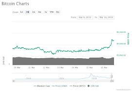 Bitcoin Up 3 As Crypto Adds 10 Billion In 1 Week Can The