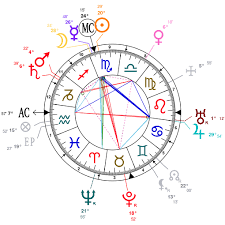 Astrology And Natal Chart Of Charles Spencer Churchill 9th