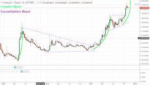 Convert Litecoin To Vertcoin Bytecoin Price Prediction