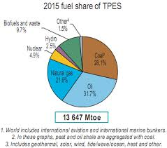 How Much Of The Worlds Energy Is Supplied By Renewables