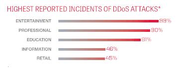 ddos атаки нападение и защита Блог компании ruvds com Хабрахабр По данным отчета 2016 verizon data breach incident report dbir в прошлом году количество ddos атак заметно выросло В мире больше всего страдает