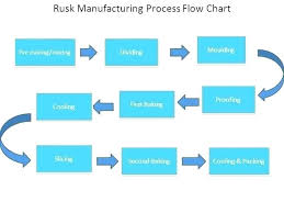 Process Flow Chart Template Word Free Download Process Flow Diagram Template Production Process Flow Chart