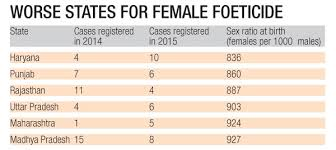 Chart On Female Foeticide 10 Dip In Female Foeticide Gives No Reason For Cheer