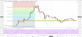 Ripple Chart Ripple Price Chart Flashes Warning Signs