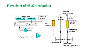 Hplc Principle Introduction And Principle Of Glc Hplc 284694638953 Flow Chart