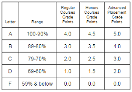 School Grading Scale Chart High School Grading Chart Related Keywords Suggestions