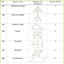 Cbse Ncert Solution For Class 7 Maths Symmetry