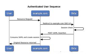 Saml Authentication Single Sign On Sso Integration With Okta In Aem 6 3