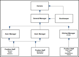 Small Restaurant Organizational Chart Www