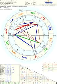Pin By Kevin Estes On Astrological Liberals Natal Chart