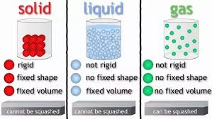 Gas Liquid Solids How Does Thermal Conductivity Vary In Liquids Gases And