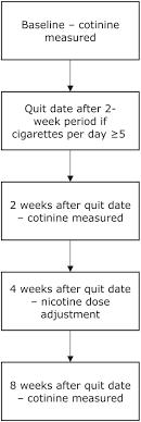 Cotinine Level Chart Saliva Cotinine Concentrations In Pregnant Women Who Smoke
