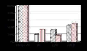 Банк Рефератов Реферат Содержание аскорбиновой  Содержание общей АК АК ДАК и ДКГК в эритроцитах здоровых детей и страдающих ИЗСД %