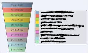 Funnel Chart In Qlikview Funnel Chart Loosing Colour After Printing Into Pdf File