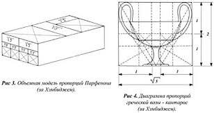 Реферат Золотое сечение гармоническая пропорция Такова вкратце сущность идеи динамической симметрии Д Хэмбиджа Как видим она не вытекает из свойств филлотаксиса непосредственно