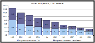Курсовая работа Трудовая миграция в РФ ru Рис 2 4 Число эмигрантов 2000 2009 гг тыс чел