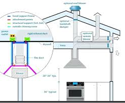 kitchen exhaust fan. Kitchen: Kitchen Exhaust Fan Over Island