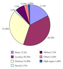 Pie Chart Of Honey Composition Indicating The Percentage