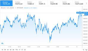Bitcoin (btc) operates on its own blockchain. Bitcoin Price Prediction Likely To Break The 16 000 Soon Cryptopolitan