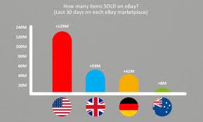 Ebay Bra Size Chart Revealing The Top Selling Items On Ebay 2019 Crazylister Blog