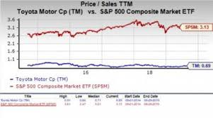 Is Toyota Motor Tm A Suitable Stock For Value Investors