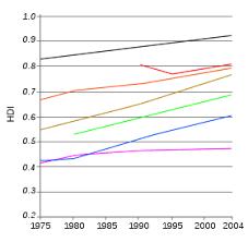 Human Development Index Wikipedia