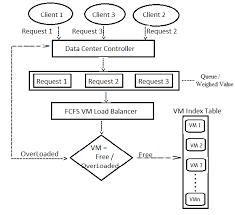 Flowchart Of Fcfs Algorithm Download Scientific Diagram