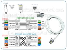 rj45 cross cable diagram wirdig ether cable wiring standard on cross ethernet cable wiring diagram