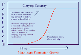 malthusian population graph th century the age of ideologies  explore theory of evolution age and more malthusian population graph