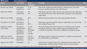 Antipsychotic Medication Comparison Chart Possible Dose Side Effect Relationship Of Antipsychotic Drugs