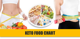 Keto Chart What To Eat Keto Food Chart 6 Things To Know About The Lifestyle
