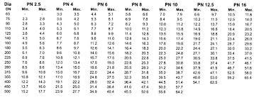 Pe 80 Weight Chart 65 Unbiased Pe 100 Weight Chart