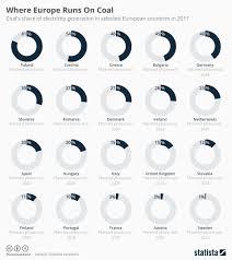Chart Where Europe Runs On Coal Statista