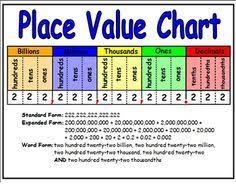 Decimal Value Chart 5th Grade Www Bedowntowndaytona Com