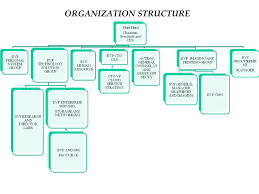 Bp Corporate Structure Chart Who Discovered Crude Oil