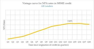 Critical Period In Msme Credit Is First 3 5 Years But This