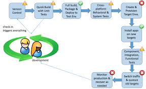 The State Of Mainframe Continuous Delivery